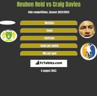 Reuben Reid vs Craig Davies h2h player stats