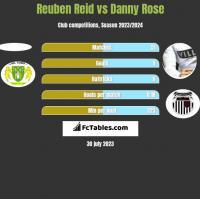 Reuben Reid vs Danny Rose h2h player stats