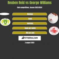 Reuben Reid vs George Williams h2h player stats