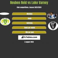 Reuben Reid vs Luke Varney h2h player stats