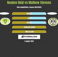 Reuben Reid vs Mathew Stevens h2h player stats