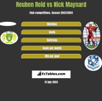 Reuben Reid vs Nick Maynard h2h player stats