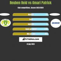 Reuben Reid vs Omari Patrick h2h player stats