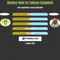 Reuben Reid vs Tahvon Campbell h2h player stats