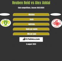 Reuben Reid vs Alex Addai h2h player stats