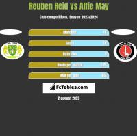 Reuben Reid vs Alfie May h2h player stats
