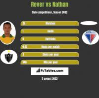 Rever vs Nathan h2h player stats