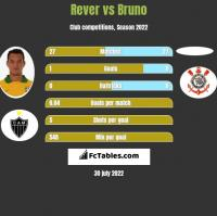 Rever vs Bruno h2h player stats