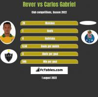 Rever vs Carlos Gabriel h2h player stats