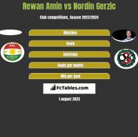 Rewan Amin vs Nordin Gerzic h2h player stats