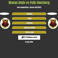 Rewan Amin vs Felix Hoerberg h2h player stats