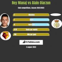 Rey Manaj vs Alain Oiarzun h2h player stats