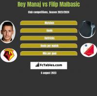 Rey Manaj vs Filip Malbasic h2h player stats