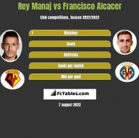 Rey Manaj vs Francisco Alcacer h2h player stats
