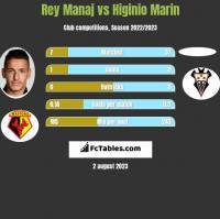 Rey Manaj vs Higinio Marin h2h player stats