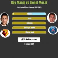 Rey Manaj vs Lionel Messi h2h player stats