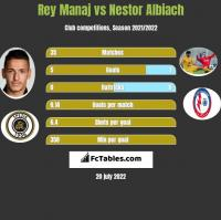 Rey Manaj vs Nestor Albiach h2h player stats