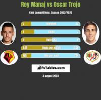 Rey Manaj vs Oscar Trejo h2h player stats