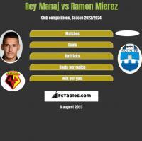 Rey Manaj vs Ramon Mierez h2h player stats