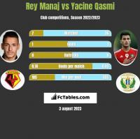 Rey Manaj vs Yacine Qasmi h2h player stats