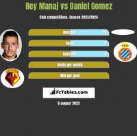 Rey Manaj vs Daniel Gomez h2h player stats