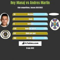 Rey Manaj vs Andres Martin h2h player stats