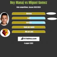 Rey Manaj vs Miguel Gomez h2h player stats