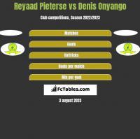 Reyaad Pieterse vs Denis Onyango h2h player stats