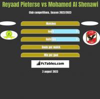 Reyaad Pieterse vs Mohamed Al Shenawi h2h player stats