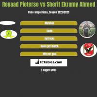 Reyaad Pieterse vs Sherif Ekramy Ahmed h2h player stats