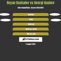 Reyan Daskalov vs Georgi Hashev h2h player stats