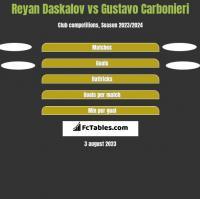 Reyan Daskalov vs Gustavo Carbonieri h2h player stats