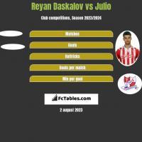 Reyan Daskalov vs Julio h2h player stats