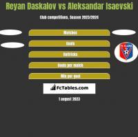 Reyan Daskalov vs Aleksandar Isaevski h2h player stats