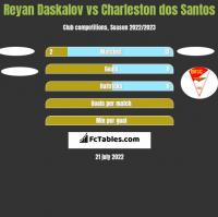Reyan Daskalov vs Charleston dos Santos h2h player stats