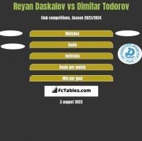 Reyan Daskalov vs Dimitar Todorov h2h player stats
