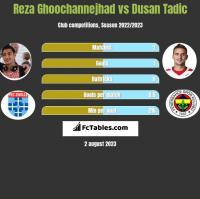 Reza Ghoochannejhad vs Dusan Tadic h2h player stats