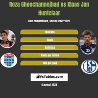 Reza Ghoochannejhad vs Klaas Jan Huntelaar h2h player stats