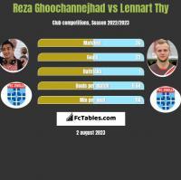 Reza Ghoochannejhad vs Lennart Thy h2h player stats