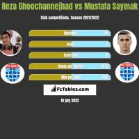 Reza Ghoochannejhad vs Mustafa Saymak h2h player stats