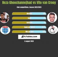 Reza Ghoochannejhad vs Vito van Crooy h2h player stats