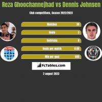 Reza Ghoochannejhad vs Dennis Johnsen h2h player stats