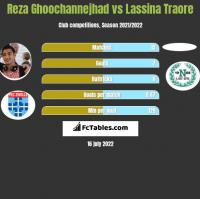 Reza Ghoochannejhad vs Lassina Traore h2h player stats
