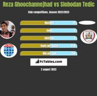 Reza Ghoochannejhad vs Slobodan Tedic h2h player stats