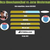 Reza Ghoochannejhad vs Jarno Westerman h2h player stats