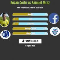 Rezan Corlu vs Samuel Mraz h2h player stats