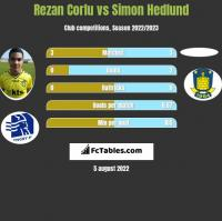 Rezan Corlu vs Simon Hedlund h2h player stats