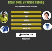 Rezan Corlu vs Simon Tibbling h2h player stats