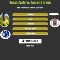 Rezan Corlu vs Soeren Larsen h2h player stats