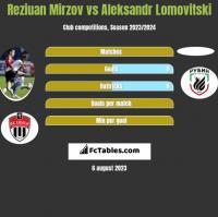 Reziuan Mirzov vs Aleksandr Lomovitski h2h player stats